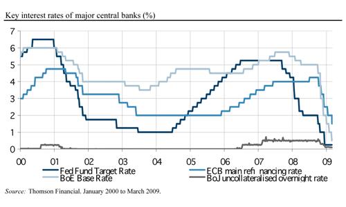 Merkittävien keskuspankkien pääkorkotasot